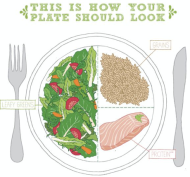 How your plate shouldlook